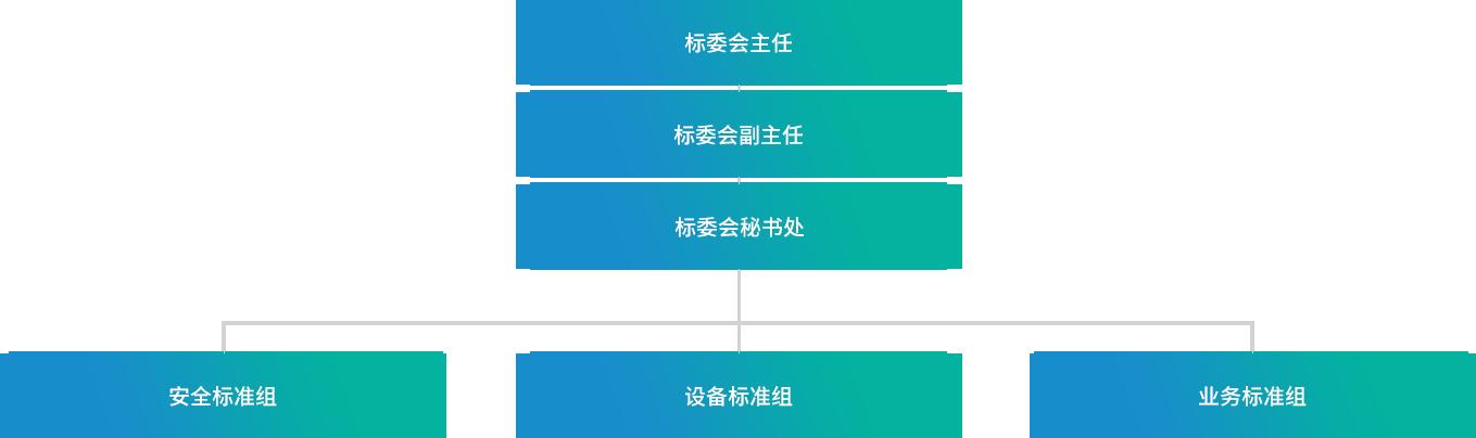 联盟标准介绍